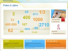 Diakonessenhuis lanceert website met ziekenhuiscijfers