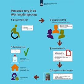 Infographic: Hoe werkt de WLZ?