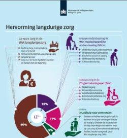 Infographic hervorming langdurige zorg