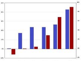 CBS publiceert groeicijfers AWBZ