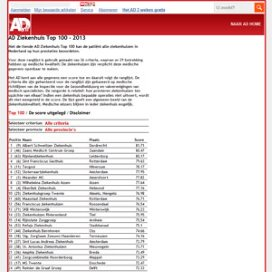 AD blundert met Ziekenhuis Top 100
