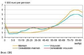 Zorgkosten gemiddeld 2100 per Nederlander