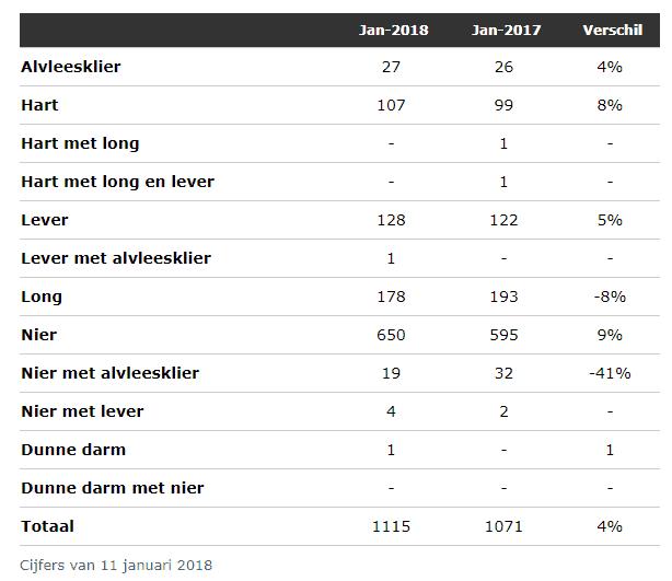Aantal mensen in afwachting van een donor