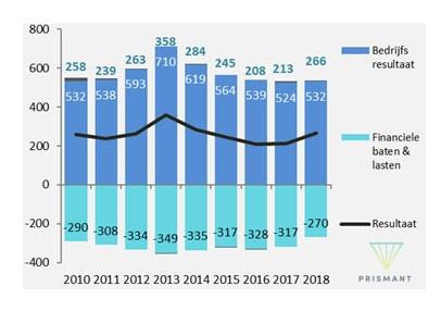 Figuur 3 Ontwikkeling resultaat Algemene ziekenhuizen (x € miljoen; 2010 - 2018)