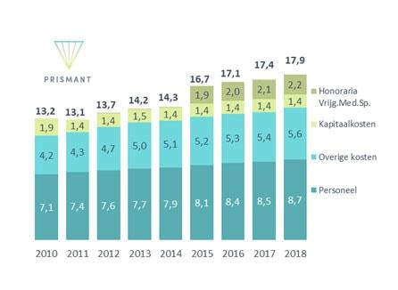 Figuur 1 Kostenontwikkeling algemene ziekenhuizen (x € 1 mld; 2010 – 2018)