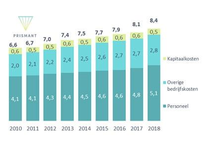 Figuur 2 Kostenontwikkeling academische ziekenhuizen (x € 1 mld; 2010 – 2018)