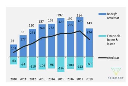 Figuur 4 Ontwikkeling resultaat Academische ziekenhuizen (x € mil-joen; 2010 - 2018)