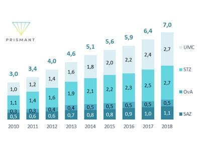 Figuur 6 Eigen vermogen ziekenhuizen (miljard euro, 2010-2018)